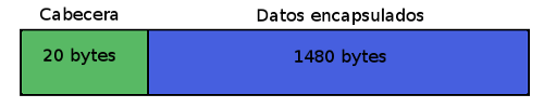 Paquete de 1500 bytes