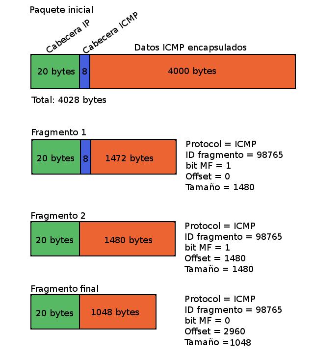 Proceso de fragmentación de un paquete de 4028 bytes
